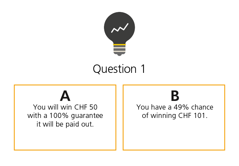 You have a choice of A or B. A: You will win CHF 50 with a 100% guarantee it will be paid out. B: You have a 49% chance of winning CHF 101.
