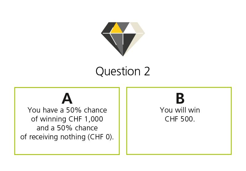 You have a choice of A or B. A: You have a 50% chance of winning CHF 1,000 and a 50% chance of winning nothing (CHF 0). B: You will win CHF 500.