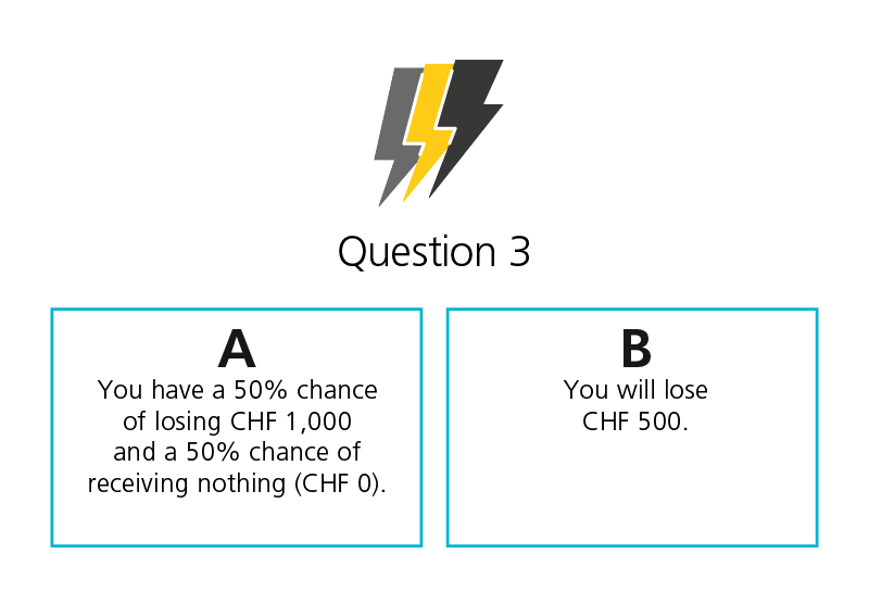 You have a choice of A or B. A: You have a 50% chance of losing CHF 1,000 and a 50% chance of losing nothing. B: You will lose CHF 500.