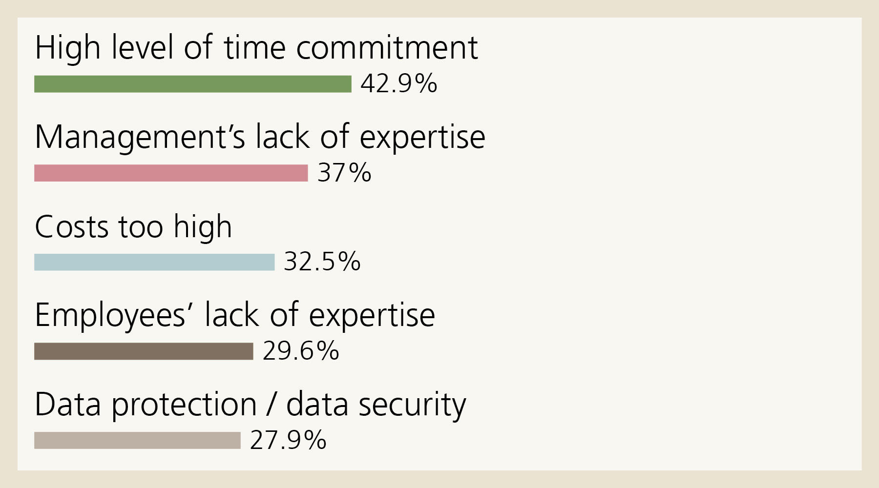 Barriers: These five barriers hinder small companies the most in relation to their digital transformation: High level of time commitment 42.9%, Management's lack of expertise 37%, Costs too high 32.5%, Employees' lack of expertise 29.6%, Data protection / data security 27.9%.