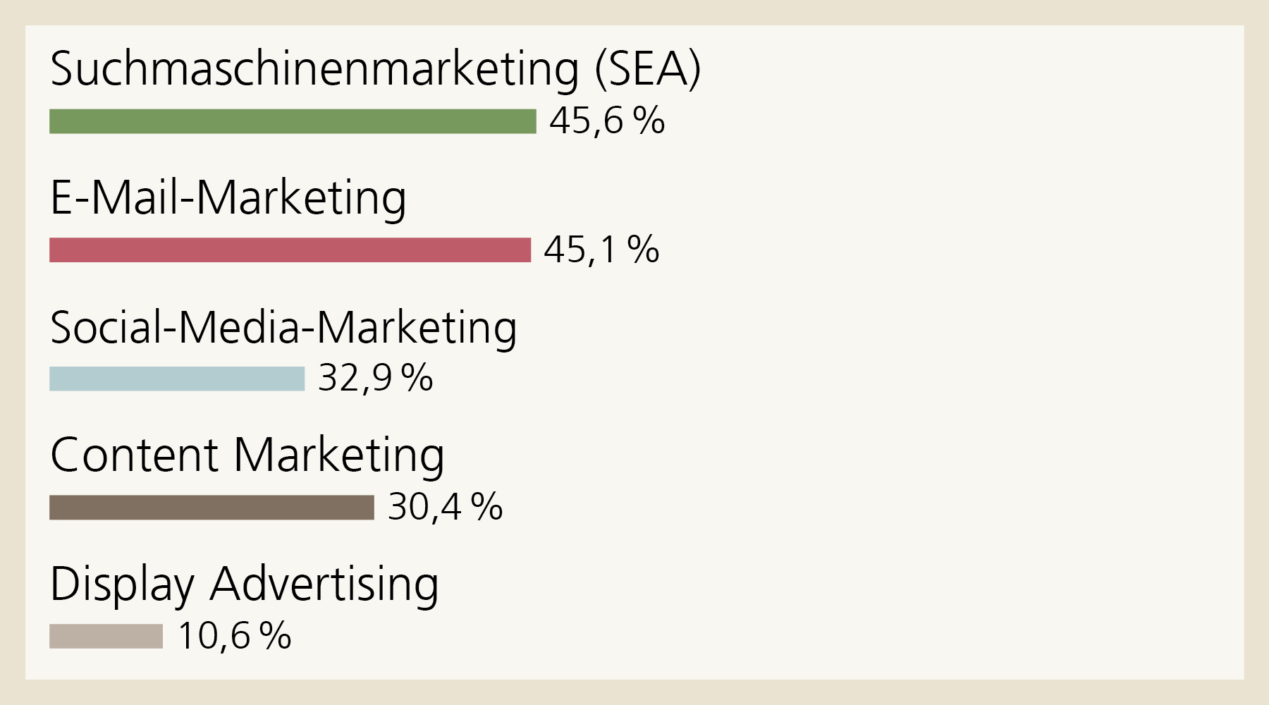 Digital kommunizieren: Rund die Hälfte der befragten Kleinunternehmen stufen das Suchmaschinen- und E-Mail-Marketing als hoch relevant ein. Beim E-Mail-Marketing sind es 45,1 %, bei Social-Media-Marketing  32,9 %, beim Content Marketing  30,4 % und beim Display Advertising 10,6 %.