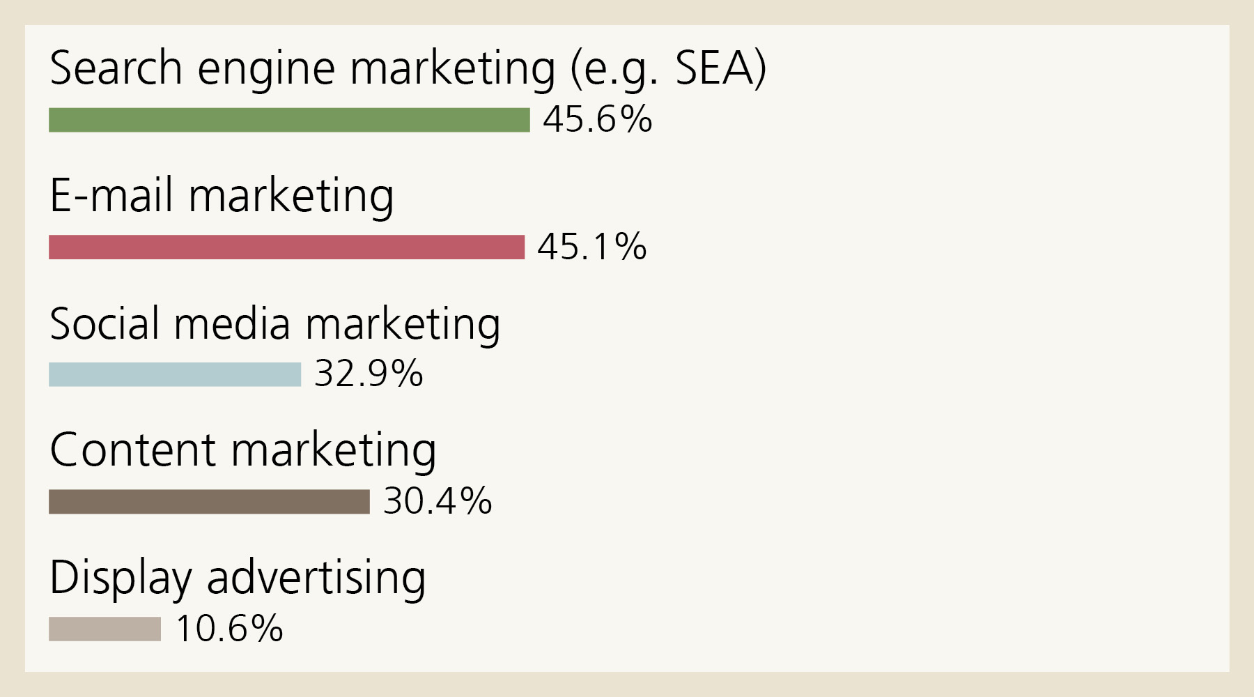 Digital communication: Around half of the small companies surveyed classify search engine and e-mail marketing as extremely important. Search engine marketing (e.g. SEA)  45.6%, E-mail marketing 45.1%, Social media marketing 32.9%, Content marketing 30.4%, Display advertising 10.6%.