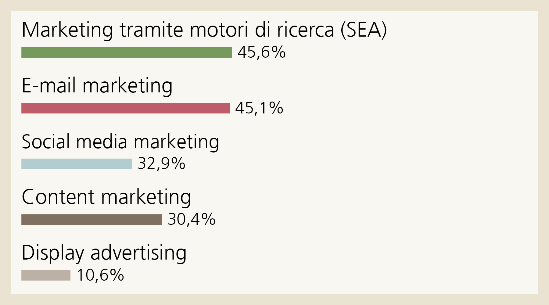 Comunicazione digitale: Circa la metà delle piccole imprese intervistate considera il marketing tramite motori di ricerca e l'e-mail marketing strumenti estremamente rilevanti. Marketing tramite motori di ricerca (SEA) 45,6%, E-mail marketing 45,1%, Social media marketing 32,9%, Content marketing 30,4%, Display advertising 10,6%.