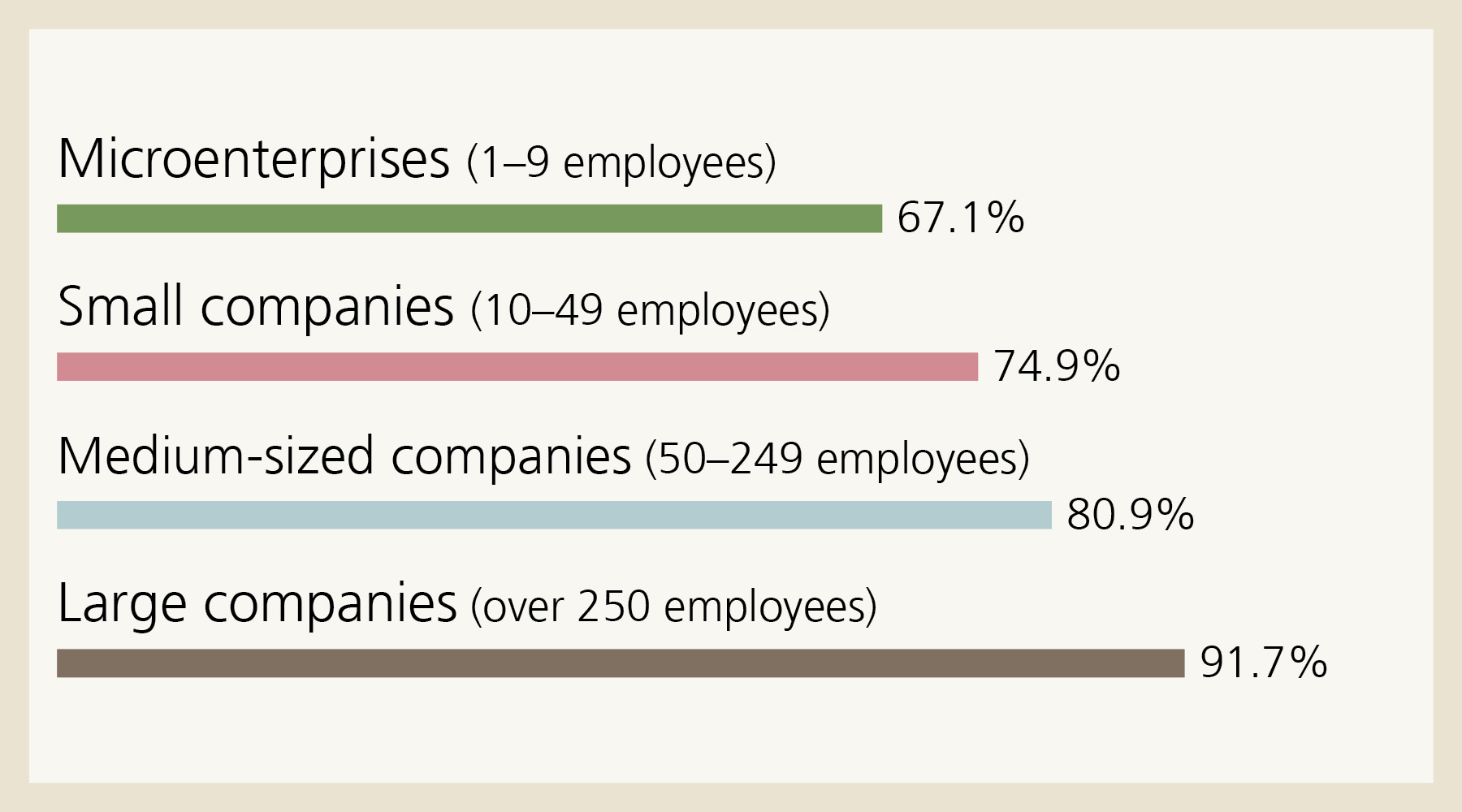 Relevance: 67.1% of microenterprises (1-9 employees) classify their digital transformation as a priority. In the case of large companies (over 250 employees), it is 91.7%.