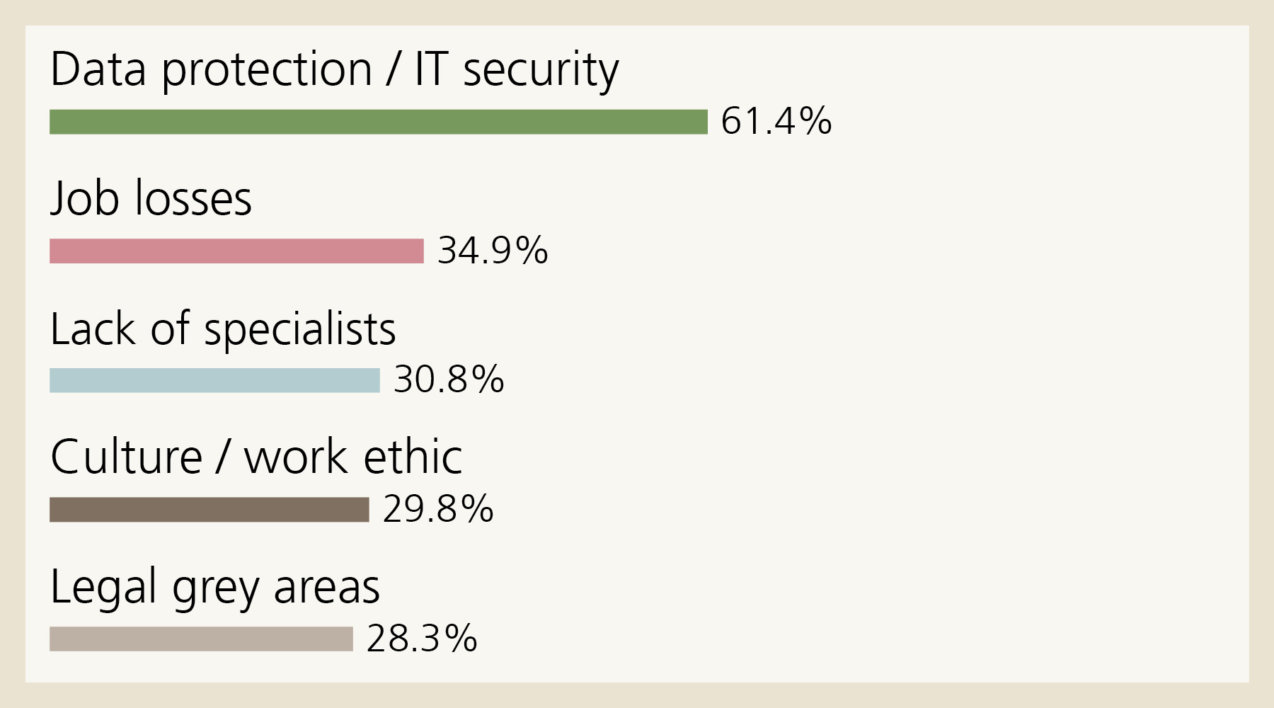 Risks: These are the five risks that small companies fear most in relation to their digital transformation: Data protection / IT security 61.4%, Job losses 34.9%, Lack of specialists 30.8%, Culture / work ethic 29.8%, Legal grey areas 28.3%.