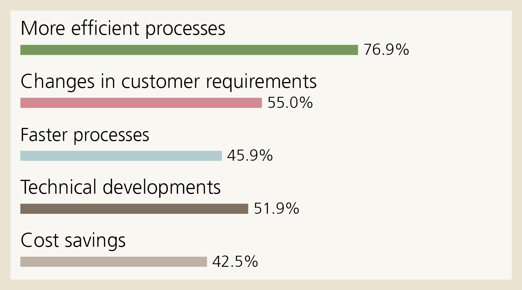 Drivers: These five factors are driving digital transformation most at small companies: More efficient processes 76.9%, Changes in customer requirements 55.0%, Faster processes 45.9%, Technical developments 51.9%, Cost savings 42.5%.