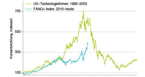 10-Jahresrendite von US-Aktien