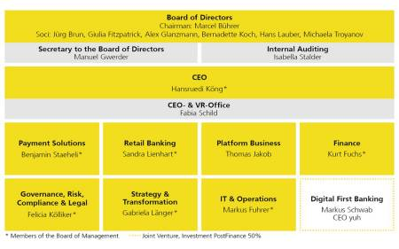 The picture shows the organization of PostFinance Ltd. The Board of Directors is composed of the following members:  Rolf Watter (Chairman), Jürg Brun, Giulia Fitzpatrick, Alex Glanzmann, Bernadette Koch, Hans Lauber (Vice-Chairman of the Board of Directors) and Michaela Troyanov.   Markus Schumacher is the Secretary to the Board of Directors and Isabella Stalder is Head of Internal Auditing.   The Executive Board is composed of the following members with voting rights:  Hansruedi Köng, Chief Executive Officer  Sandra Lienhart, Head of Retail Patrick Graf, Head of Corporates Daniel Mewes, Head of Investment Solutions Markus Fuhrer, Head of Delivery Factory IT & Operations Felicia Kölliker, Head of Risk, Legal & Compliance Kurt Fuchs, Head of Finance Gabriela Länger, Head of Working Environment and  Beat Jaccottet, Head of Business Development  Thomas Zimmermann is the Interim Head of Communication, however he is not eligible to vote in the EB.   Fabia Schild is responsible for the management of the Secretariat of the CEO and Board of Directors.