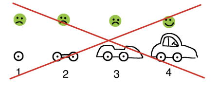 The illustration uses an example to show what the minimum viable product technique does not entail: customers, whose basic requirement is to get from A to B, having to wait a long time for their fully assembled car to be delivered.