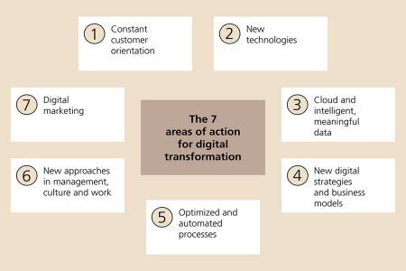 The seven areas of action for digital transformation: 1 Constant customer orientation, 2 New technologies, 3 Cloud and intelligent, meaningful data, 4 New digital strategies and business models, 5 Optimized and automated processes, 6 New approaches in management, culture and work, 7 Digital marketing