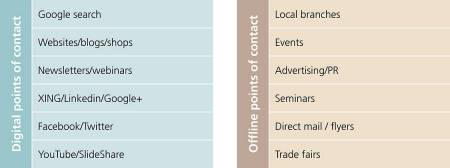 The digital points of contact in marketing include Google searches, websites/blogs/shops, newsletters/webinars, Xing/Linkedin/Google+, Facebook/Twitter and Youtube/SlideShare. Examples of offline points of contact are local branches, events, advertising/PR, seminars, direct mail / flyers and trade fairs.