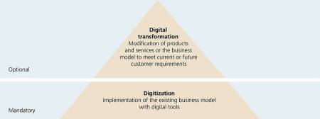 In a first stage, a company must use digitization to implement its existing business model with digital tools. The digital transformation can then get under way in a second stage and its range of services or business model are aligned with current and future customer requirements.