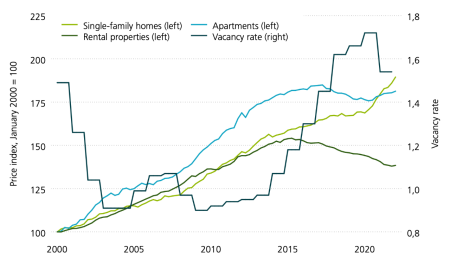 This graphic shows the vacancy rate of Swiss residential property and the price trend for single-family homes, rental properties and apartments. While rental prices and the real estate prices of apartments have been on a downward trend over the past five years, vacancy rates are continually rising. Economic problems caused by the coronavirus crisis have seen a further rise in vacancies. Rental apartments have been particularly severely hit. There has been a further rise in the price of single-family homes.