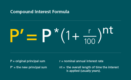 Compound interest formula: P'=P*(1+r/100)nt