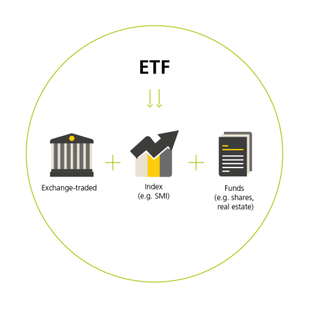 This image illustrates the structure of ETFs as well as their relationship with the stock exchange and an index.