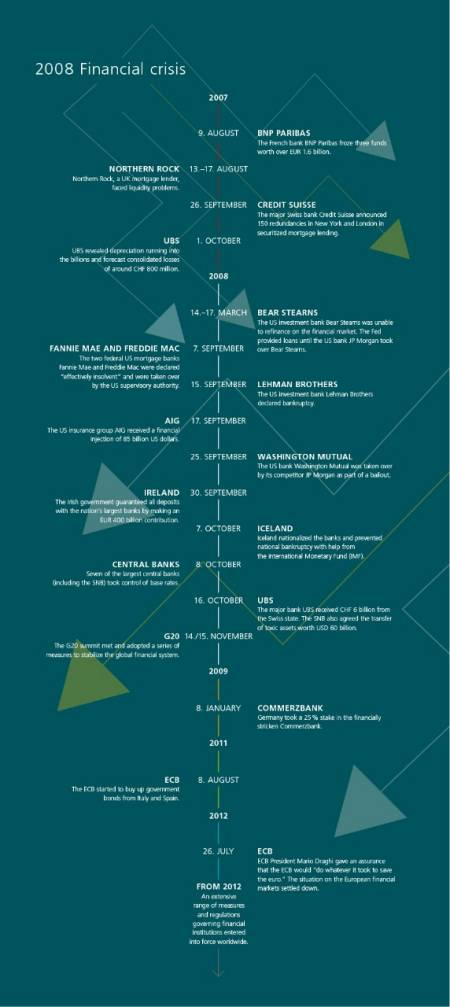 Timeline of the financial crisis, beginning in 2007 and ending in 2012, with the most important events that led to the financial crisis.