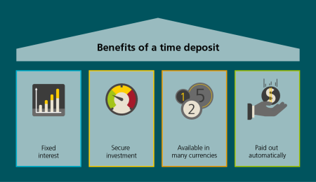 The benefits of time deposits: higher returns, no risk, available in several currencies and automatic outpayment.