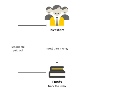 This image illustrates passive fund management.