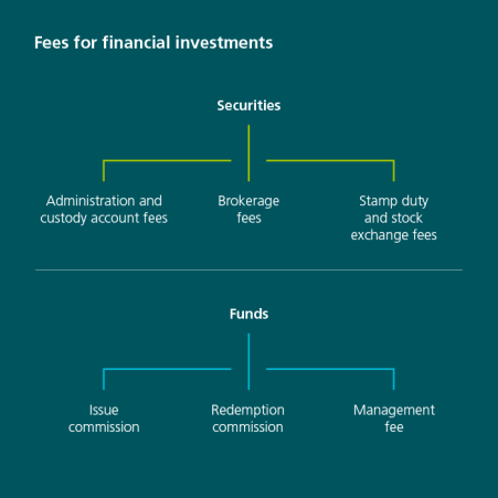 This graphic gives an overview of the fees charged for securities and fund investments. Securities with management and custody account fees, brokerage fees, stamp duty and stock exchange fees Funds with issuing commission, redemption commission and management fees