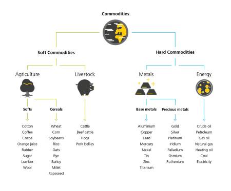 "The diagram illustrates the different types of commodity in a flow chart. The word ""commodities"" is at the top, represented by a planet icon. This splits into two branches, specifically ""Soft commodities"" and ""Hard commodities"". ""Soft commodities"" are divided up into Agriculture (represented by a tree icon) and Animals (represented by a pig icon). Animals include cattle, beef cattle, pigs and pork bellies. Agriculture is divided up into Softs and Crops. Examples of Softs are cotton, coffee, cocoa, orange juice, rubber, sugar, wood and wool. Examples of Crops are wheat, maize, soya, rice, oats, rye, barley, millet and rapeseed.  ""Hard commodities"" are divided up into Metals (represented by a gold bar icon) and Energy (represented by a Gas icon). Energy includes petroleum, petrol, natural gas, fuel oil, coal and electricity. Metals are divided up into Industrial Metals and Precious Metals. Industrial Metals include aluminium, copper, lead, mercury, nickel, tin, zinc and titanium. Precious Metals include gold, silver, platinum, iridium, palladium, osmium and ruthenium."