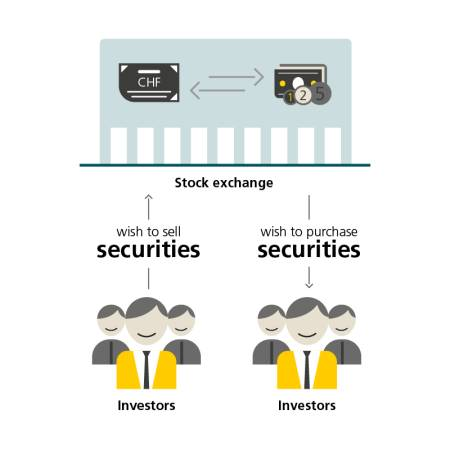 "Graphic showing the relationship between investors and the stock exchange. Icons of people and the text ""investors"" show investors who want to sell securities on the stock exchange. This is represented by an arrow pointing towards the stock exchange and the text ""wish to sell securities"". Other investors in turn want to purchase securities from the stock exchange. This is shown by appropriate icons as well as with arrows pointing towards the investors. These arrows are labelled ""wish to purchase securities""."