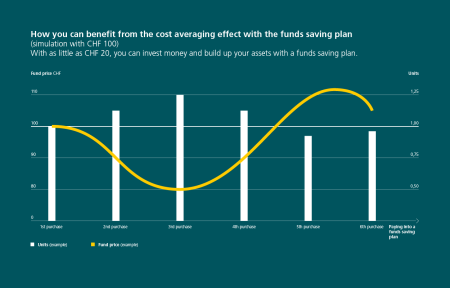 The graphic shows how investors can benefit from the cost averaging effect with a funds saving plan. This is based on a simulation with CH 100. The text points out that investors can put money into a funds saving plan starting at CHF 20 and build up assets. The bar chart shows the fund price in CHF and the units on two vertical bars. The payments into the funds saving plan from the first to the sixth purchase are shown on the horizontal axis. Six white bars show the units and a yellow curve shows the fund price.