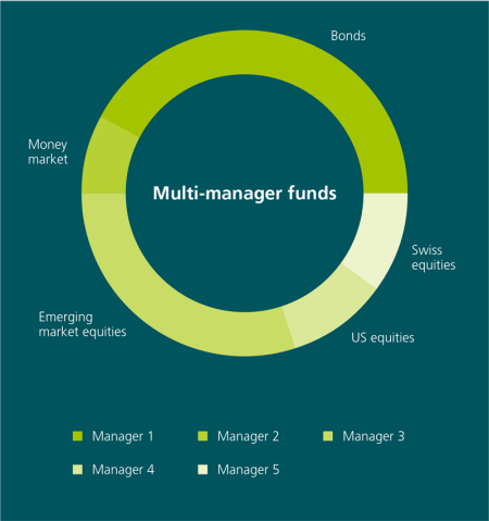 "How the multi-manager approach works when it comes to funds: the image shows a pie chart made up of different fund components that are labelled as follows: bonds, money market, Swiss shares, US shares, emerging market shares. Each component is also marked in a different colour. These colours are all listed in the key for the chart and are labelled ""Manager 1"", ""Manager 2"", ""Manager 3"", ""Manager 4"" and ""Manager 5"". In other words, the pie chart shows that a multi-manager fund involves different managers managing different fund components."