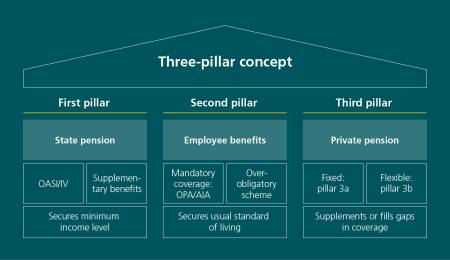 "The column shows what the 3-pillar concept of retirement planning in Switzerland consists of. A triangular roof labelled ""3-pillar concept"" rests on three pillars. The first pillar is captioned ""1st pillar"" and ""State pension"". This pillar is divided up into three blocks. Both of the two top blocks are captioned ""AHV / IV"" (old-age and surviving depends insurance/disability insurance) and ""Supplementary benefits"", and the bottom block is captioned ""Secures a minimum level of income"". This means that benefit recipients from the first pillar will have the living essentials in old age, when they are no long able to work and after someone's death.  The first pillar in the 3-pillar concept consists of old-age and surviving dependants insurance (AHV) and supplementary benefits, and it ensures a person has the living essentials in an emergency. The second pillar is captioned ""2nd pillar"" and ""Employee benefits"". This pillar is divided up into three blocks. The top two blocks are captioned ""Mandatory coverage: BVG / UVG"" (Federal Law on Occupational Retirement/ Accidental Insurance Act) and ""Over-obligatory scheme"", the bottom block is captioned ""Secures usual standard of living"". The aim of the second pillar is to secure someone's usual standard of living with employee benefits, accident insurance and over-obligatory employee benefits. The third pillar is captioned ""3rd pillar"" and ""Private pension"". This pillar is divided up into three blocks. Both the top blocks are captioned ""Fixed: Pillar 3a"" and ""Free: Pillar 3b"", and the bottom block is captioned ""Supplementing/filling gaps in coverage"". The third pillar receives tax incentives from the Confederation, and its aim is to supplement income from pillar 1 and 2 in a person's old age, and to fill any gaps in coverage."