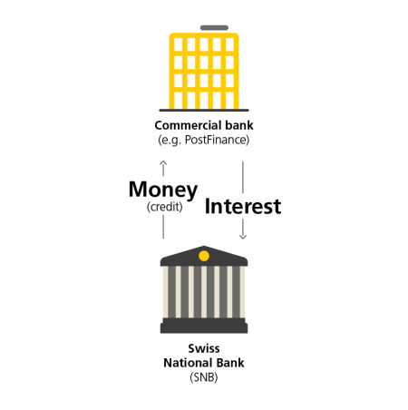 "This diagram shows a commercial bank (e.g. PostFinance) as a yellow house icon and its relationship to the Swiss National Bank (SNB), which is represented by a house icon with columns. Both icons have the corresponding labels, ""commercial bank (e.g. PostFinance)"" and ""Swiss National Bank (SNB)"". The Swiss National Bank issues the commercial bank money, which is represented by an arrow pointing from the Swiss National Bank to the commercial bank and the accompanying text ""money (credit)"". The Swiss National Bank receives interest from the commercial bank, which is represented by an arrow pointing from the commercial bank to the Swiss National Bank and the accompanying text ""interest""."