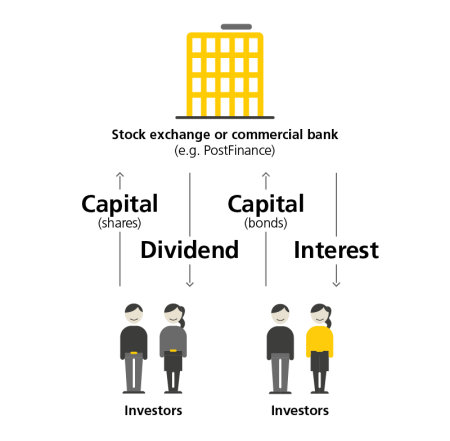 "This diagram shows a stock exchange or a commercial bank (e.g. PostFinance) as a yellow house icon and their relationship to two investor groups, which are represented by two icons, each featuring two people. All the icons have the corresponding labels ""stock exchange or commercial bank (e.g. PostFinance)"" and ""investor"". Investor group 1 provides the commercial bank with capital by purchasing shares, which is represented by an arrow pointing from investor group 1 to the commercial bank and the accompanying text ""capital (share)"". Investor group 1 receives dividends for this from the commercial bank, which is represented by an arrow pointing from the commercial bank to investor group 1 and the accompanying text ""dividend"". Investor group 2 provides the commercial bank with capital by purchasing bonds, which is represented by an arrow pointing from investor group 2 to the commercial bank and the accompanying text ""capital (bonds)"". Investor group 2 receives interest for this from the commercial bank, which is represented by an arrow pointing from the commercial bank to investor group 2 and the accompanying text ""interest""."