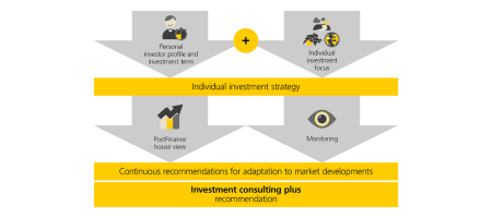 This graphic explains the investment process for investment consulting plus: based on your personal investor profile, your investment term and your chosen investment focus, we suggest your individual investment strategy. This sets out and defines the ratio of different asset classes and the ranges within which they can move. Our house view is incorporated into your investment solution based on current market developments and your investment strategy. You can rely on our experts to monitor and implement your investment strategy. From analysis of the market environment to investing in our investment universe. Our structured investment process ensures that you receive an appropriate investment recommendation in investment consulting plus.